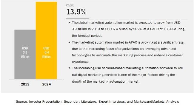 marketing automation tools 2020