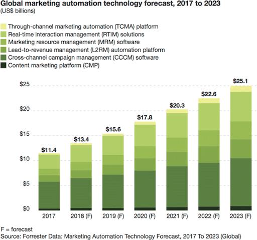 global marketing automation technology forecast
